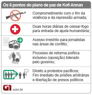 Plano de paz na Síria - Kofi Annan (Foto: Editoria de Arte/G1)