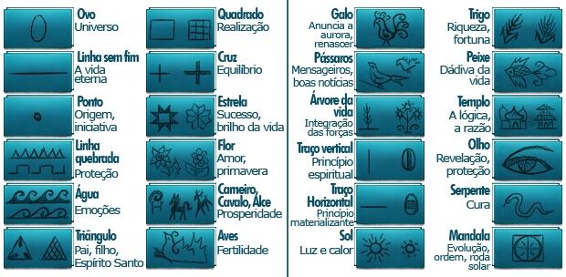 Simbologia dos desenhos feitos nos ovos (Foto: Arte / RPC TV)
