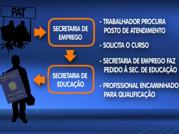 Veja como deve ser feita a solicitação do curso profissionalizante com a regulamentação da lei (Foto: Reprodução/EPTV)