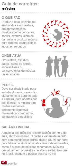 Guia de Carreiras música (Foto: Editoria de Arte/G1)
