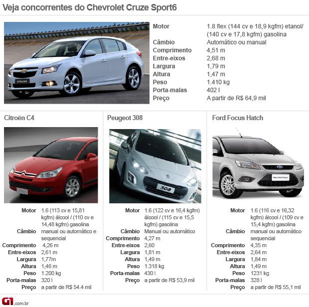 Concorrentes Chevrolet Cruze hatch (Foto: Arte/G1)