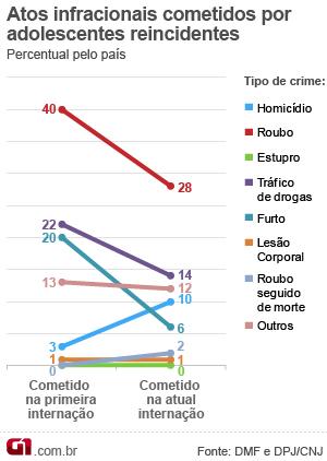 Gráfico drogas crimes (Foto: Arte/G1)