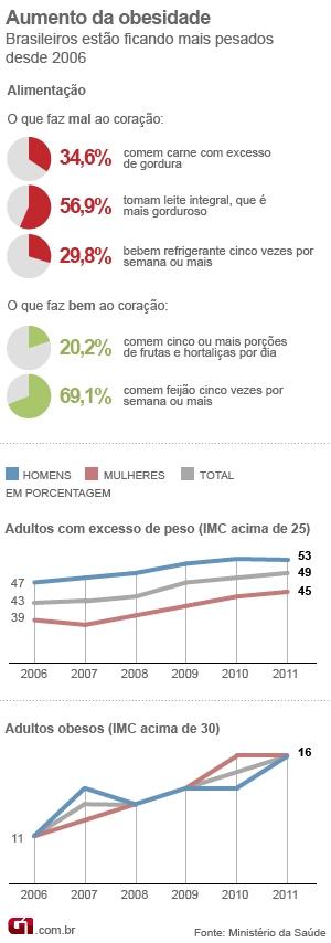 Gráfico dieta dos brasileiros (Foto: arte/G1)