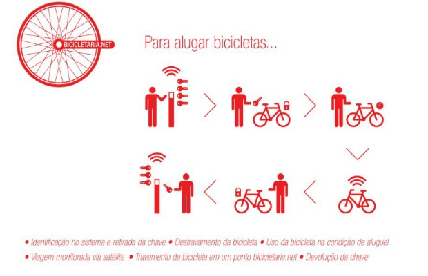 Sistema do aluguel de bicicleta (Foto: Divula&#231;&#227;o/Bicicletaria.net)