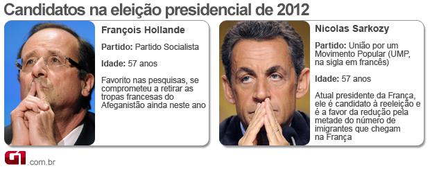 arte - frança - CERTA candidatos segundo turno (Foto: Arte/G1)