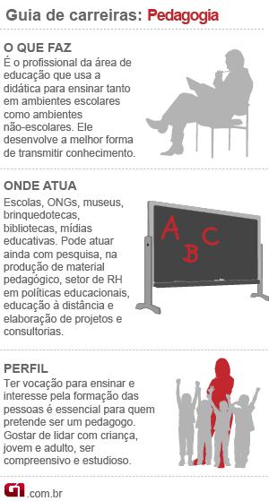 Guia de Carreiras Pedagogia (Foto: Editoria de Arte/G1)