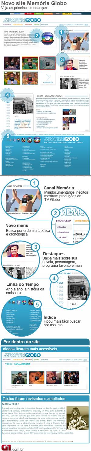 Memória Globo infográfico (Foto: Arte/G1)