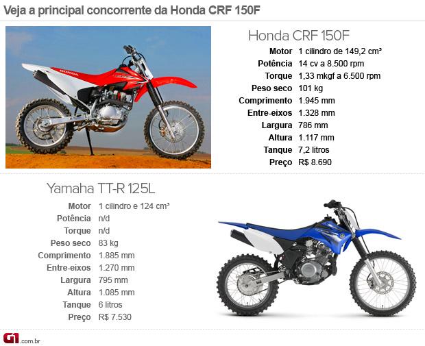 Honda; CRF; 150F; 230F; lazer; off-road; terra; cross; motoccross; Yamaha; TT-R (Foto: G1)