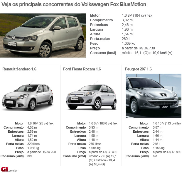 Tabela concorrentes VW FOx BlueMotion (Foto: Editoria de Arte/G1)