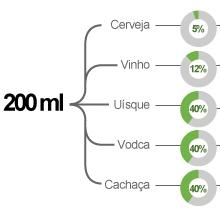 Cerca de 90% do que se bebe é absorvido na primeira hora (Arte/G1)