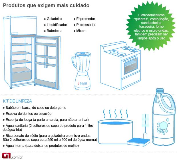 Eletrodomésticos 2 valendo (Foto: Arte/G1)