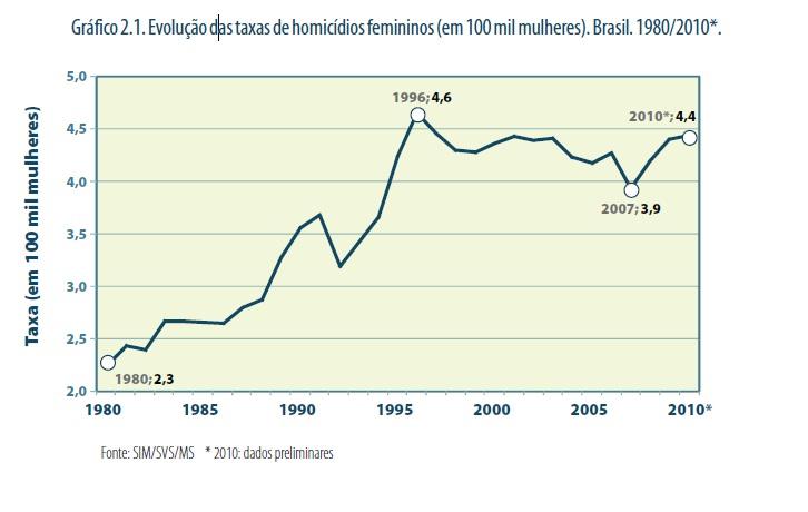 Gráfico mostra a evolução dos homícidios contra mulheres de 1980 a 2010  (Foto: Julio Jacobo. Mapa da Violência 2012. Os novos padrões da violência homicida no Brasil. São Paulo, Instituto Sangari, 2011.)