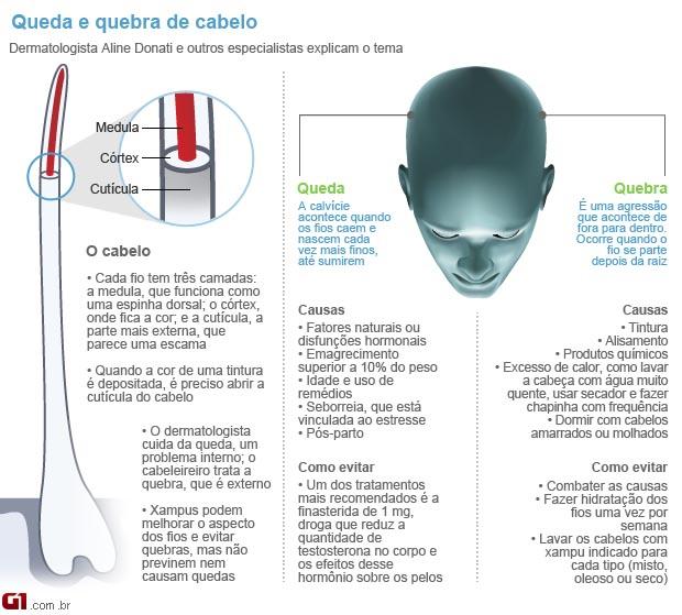 Cabelo (Foto: Arte/G1)