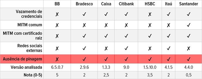 Bancos brasileiros têm deficiências de segurança em Apps