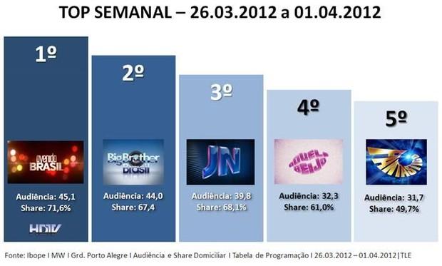 Top Semanal RBS TV (Foto: Divulgação, RBS TV)