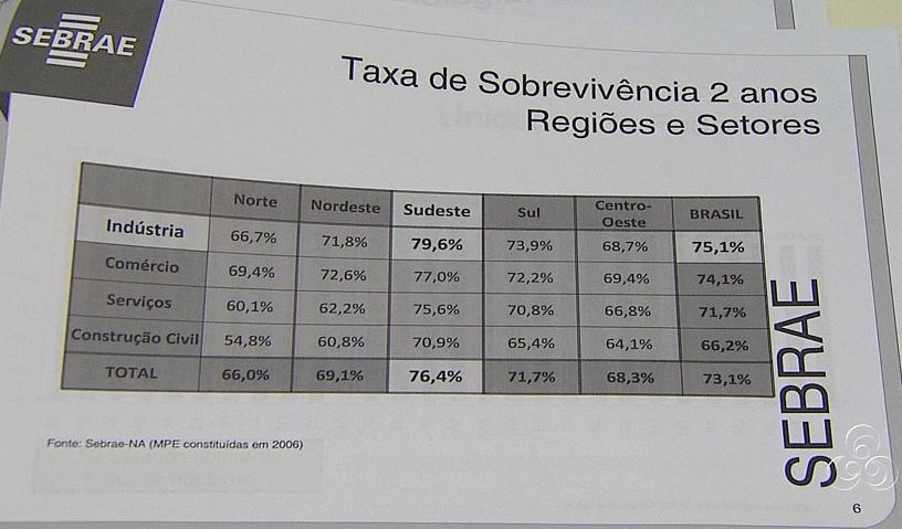 Tabela mostra a taxa por setores e regiões (Foto: Jornal do Amazonas)