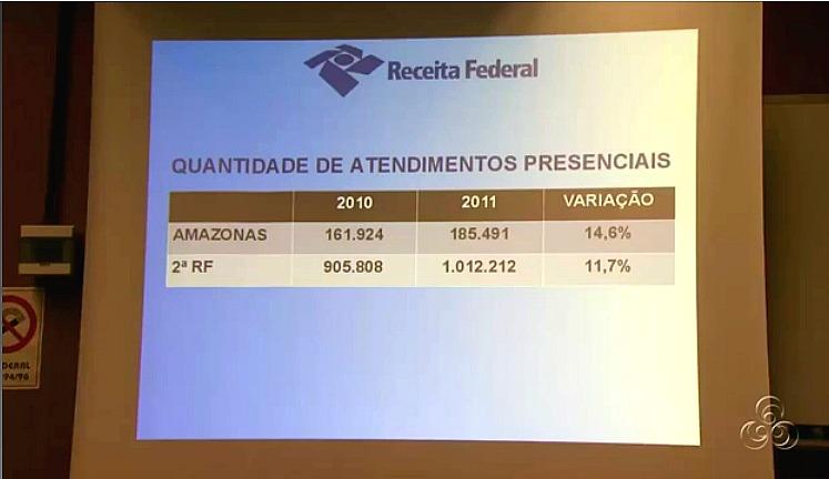 A Receita Federal divulgou também a tabela dos atendimentos (Foto: Jornal do Amazonas)