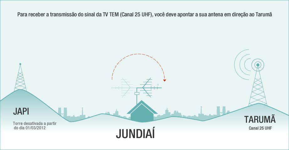 Infográfico Nova Retransmissora da TV TEM em Jundiaí (Foto: Reprodução / TV TEM)