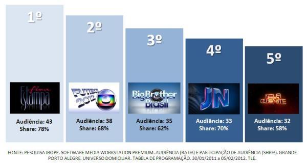 top semanal (Foto: Divulgação, RBS TV)