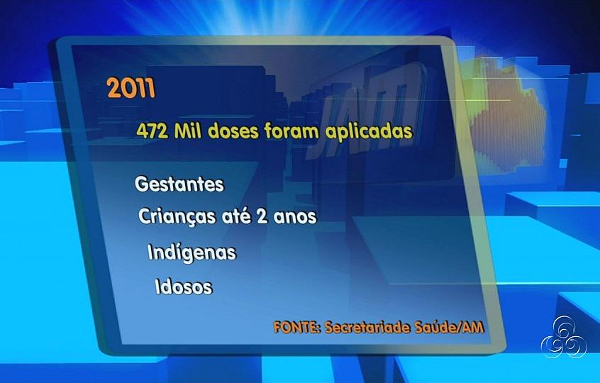 Números da distribuição de doses da vacina no ano passado (Foto: Jornal do Amazonas)