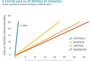 O crescimento do Google+ (Foto: (Foto: Reprodução/Comscore.com))