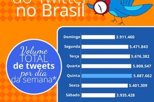dados-twitter-scup-horario-nobre (Foto: dados-twitter-scup-horario-nobre)