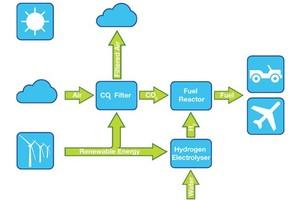 Esquema explica os passos do processo que, supostamente, converte ar em gasolina (Foto: Reprodução) (Foto: Esquema explica os passos do processo que, supostamente, converte ar em gasolina (Foto: Reprodução))