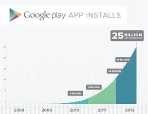 Gráfico com a evolução dos aplicativos instalados na Google Play (Foto: Reprodução/Blog Oficial do Android) (Foto: Gráfico com a evolução dos aplicativos instalados na Google Play (Foto: Reprodução/Blog Oficial do Android))
