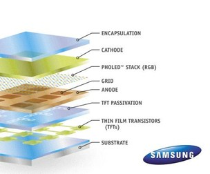 """Galaxy S4 fará uso da nova tecnologia de display """"verdes"""" chamados de PHOLED (Foto: Reprodução/Inhabitat) (Foto: Galaxy S4 fará uso da nova tecnologia de display """"verdes"""" chamados de PHOLED (Foto: Reprodução/Inhabitat))"""