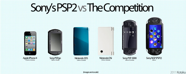 Comparativo do tamanho do NGP com os concorrentes (Foto: Reprodução/Kotaku)
