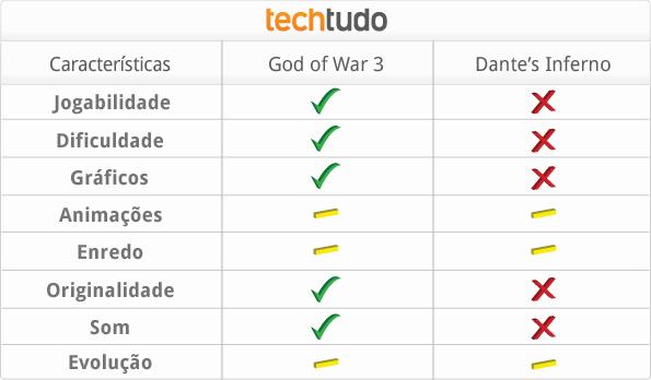 tabela comparativa dntes god (Foto: Divulgação)