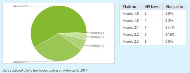 Android em gráfico  (Foto: Divulgação)