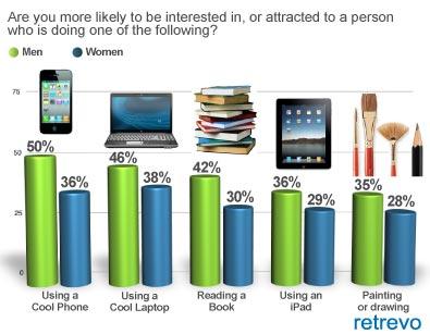 Quais os gadgets que mais atrem olhores. (Foto: Divulgação)