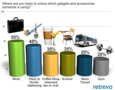 Gadgets (Foto: Divulgação)