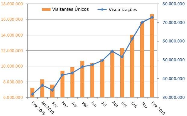 Crescimento do Stack Overflow de Dezembro de 2009 a Dezembro de 2010 (Foto: Divulgação)
