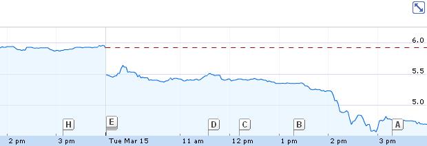 Queda das ações da THQ  (Foto: Google Finance)