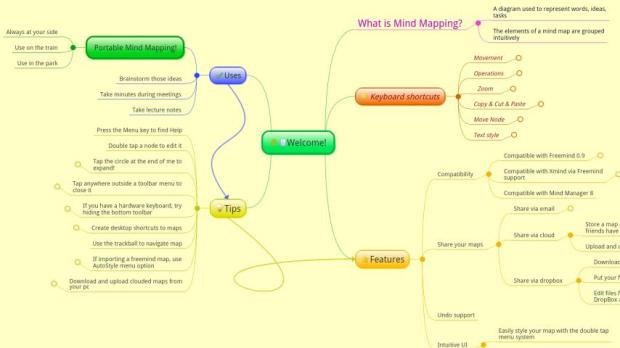 Mapas mentais (Foto: Divulgação)