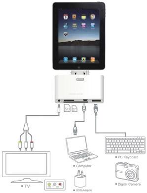 Kit de conexão 5-em-1 para iPad (Foto: Reprodução)