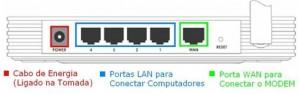 Conexões do roteador (Foto: Divulgação)