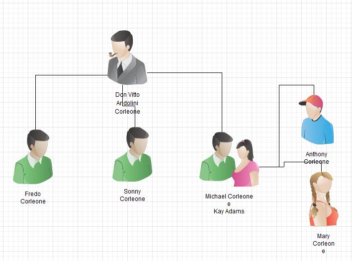 """Árvore genealógica da família Corleone, de """"O Poderoso Chefão"""" (Foto: Reprodução/Gustavo Ats)"""
