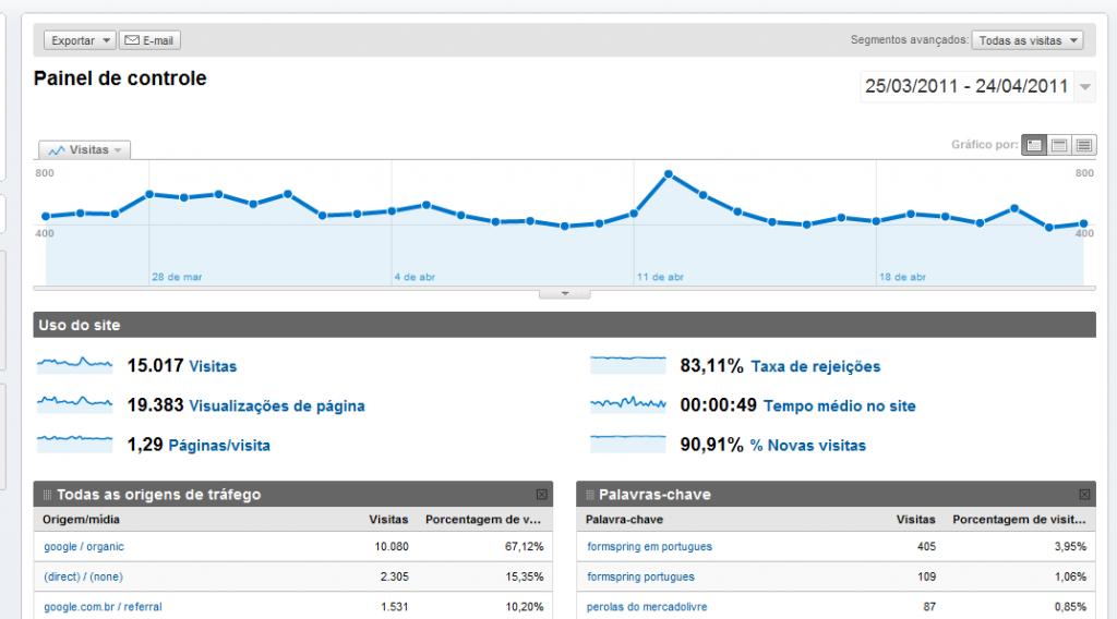 Painel de Controle do Google Analytics (Foto: Reprodução)