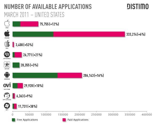 Pesquisa da Distimo compara a App Store com o Android Market. (Foto: Divulgação)