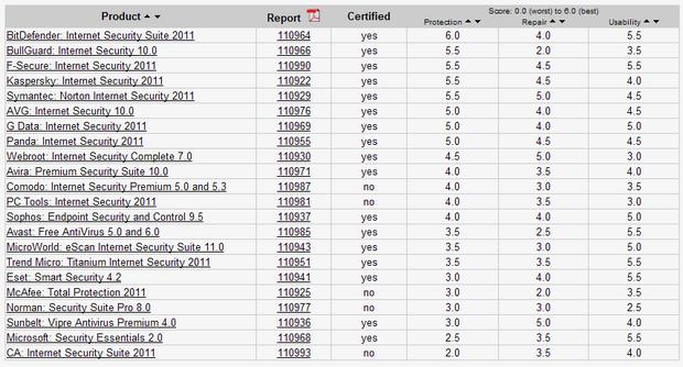Ranking da AV-Test (Foto: Reprodução)
