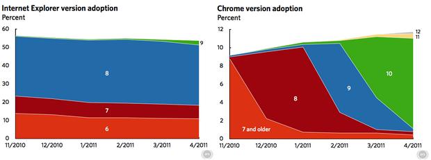 Adoção de novas versões do Internet Explorer é lenta, ao contrário do Google Chrome (Foto: Reprodução/Ars Technica)