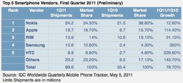 Top 5 com as empresas que mais vender smartphones (Foto: Reprodução/Apple Insider)