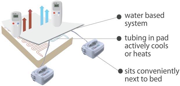 Diagrama explica o funcionamento so sistema de controle de temperatura (Foto: Reprodução)