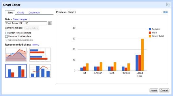 Gráficos com o resultado da tabela dinâmico (Foto: Reprodução)