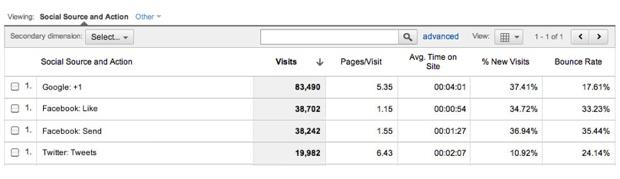 Resultados do botão Google +1 (Foto: Divulgação)