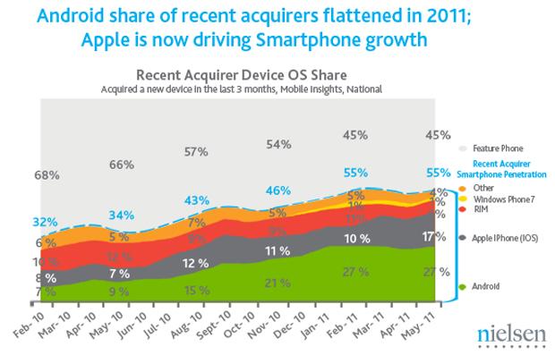 Últimos meses foram melhores para o iPhone (Foto: Divulgação/Nielsen)