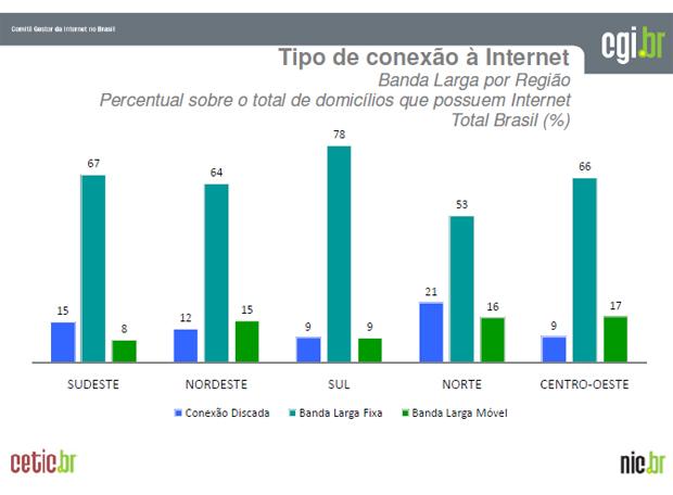 A maior parte dos brasileiros com acesso à Internet possuem banda larga (Foto: Divulgação)